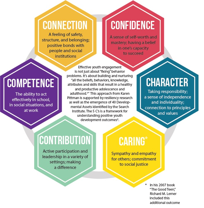 The 5C's of Positive Youth Development   ICAN